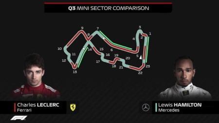 メルセデス、フェラーリの速さに驚く@F1シンガポールGP