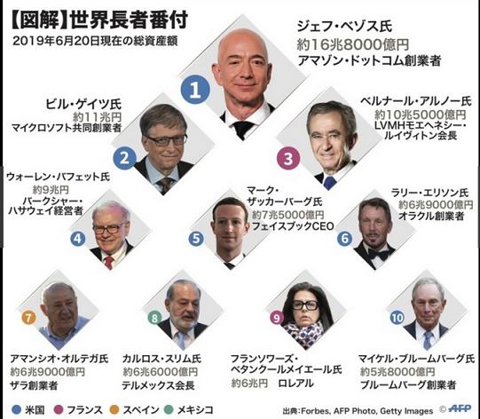 20190625世界長者番付
