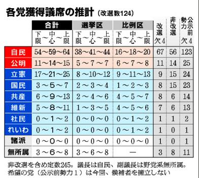 20190708参議院選各党獲得議席推計朝日新聞