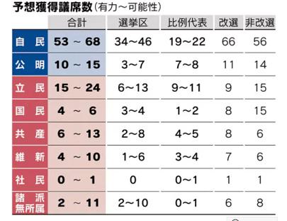 20190715日経議席獲得席予測