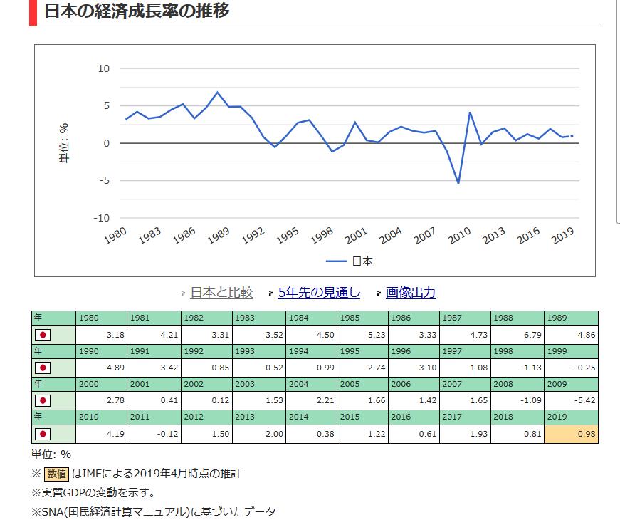 20190718日本の経済成長の推移