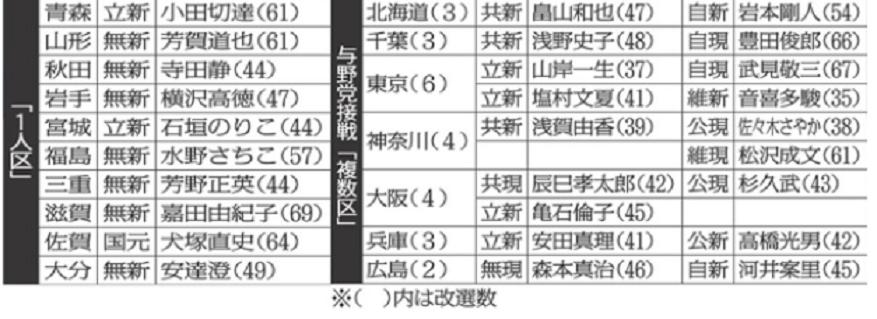 20190719重要17選挙区