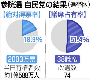 20190723参議院選挙自民党の結果