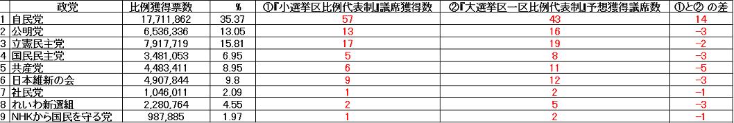 20190725エクセル小選挙区と第s年局1区の議席数