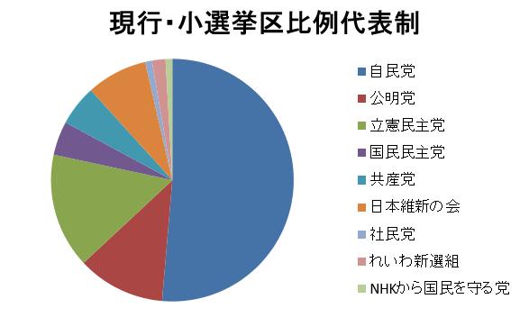 20190725各党の小選挙区議員数円グラフ