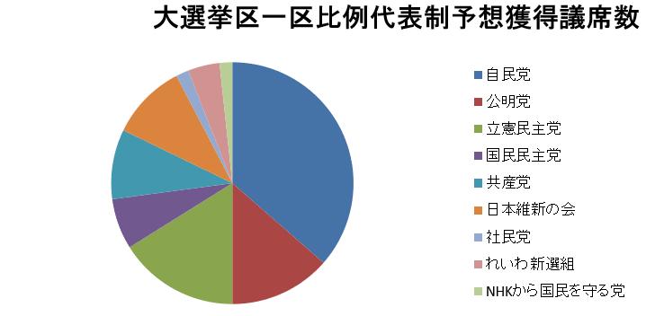 20190725大選挙区1区制