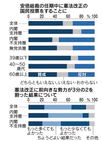20190729憲法改正魚論誘導世論調査日経