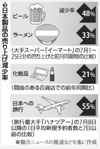 20190730韓国日本製品の売り上げ減少率