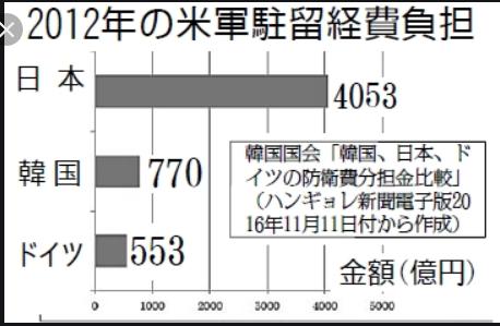 20190801米軍駐留負担2016