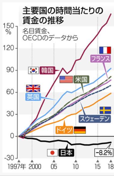 20190830主要国の時間当たりの賃金の推移