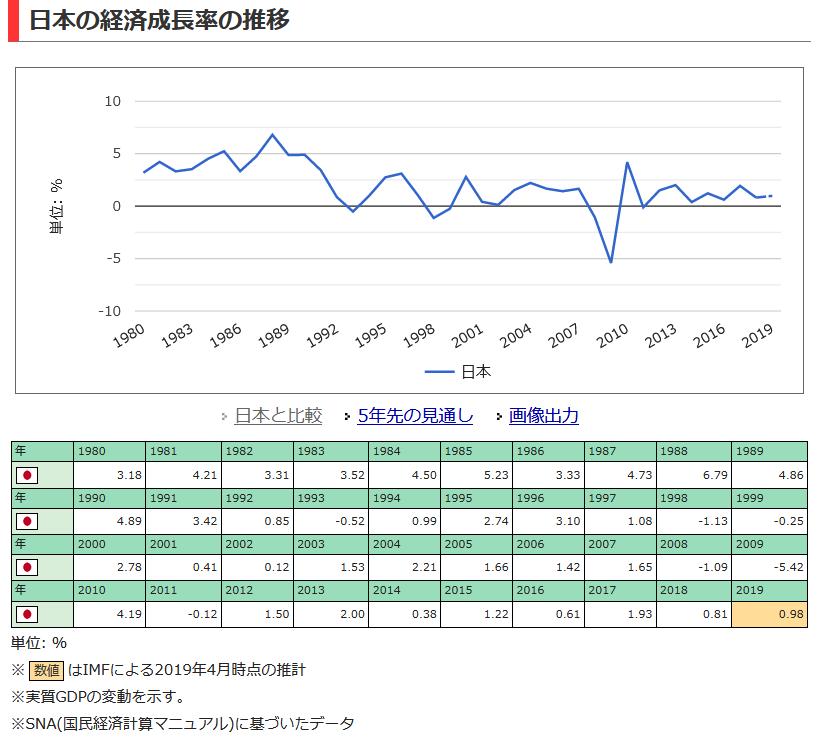 20190919日本の経済成長率の推移