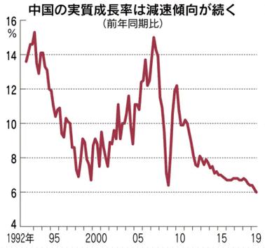 20191018中国実質経済成長率