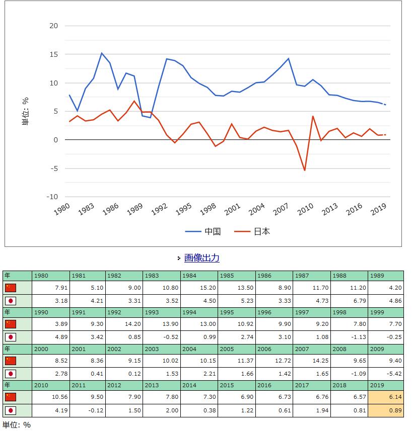 20191018中国と日本の経済成長率の推移