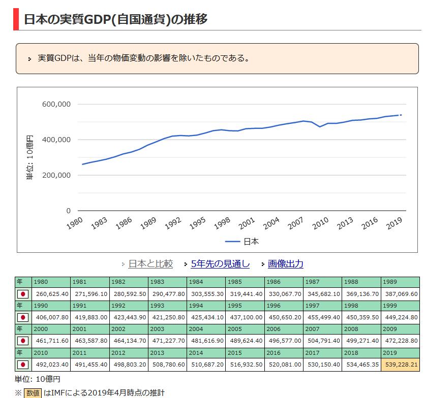 20191028日本の実質GDP推移