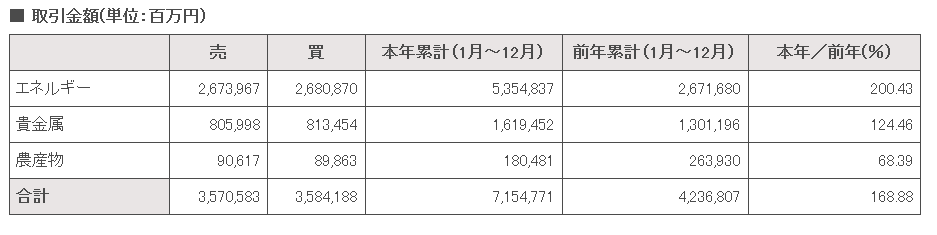 20191028商品先物取引額