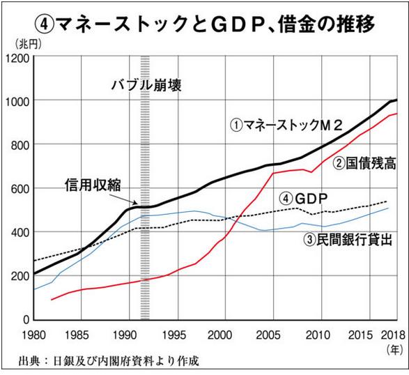 20191105マネーストックとGDP,借金の推移