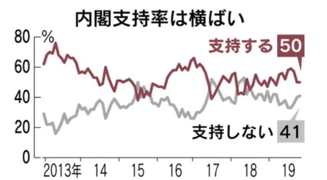 20191223日経安倍内閣支持率50
