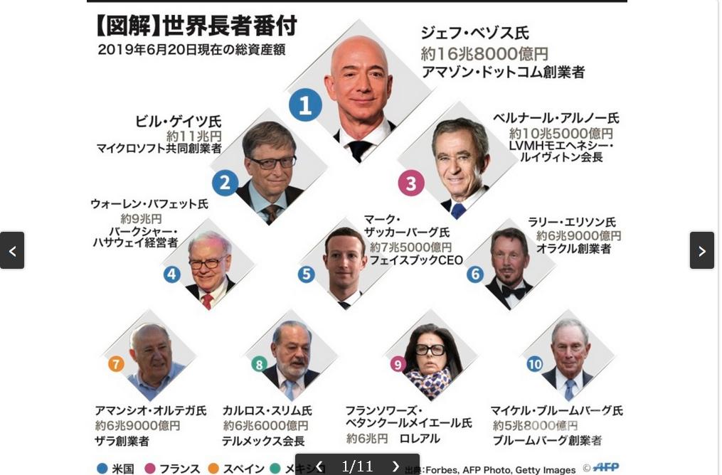 20200220世界長者番つけ