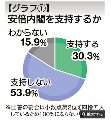 20200128安倍内閣支持率福島民