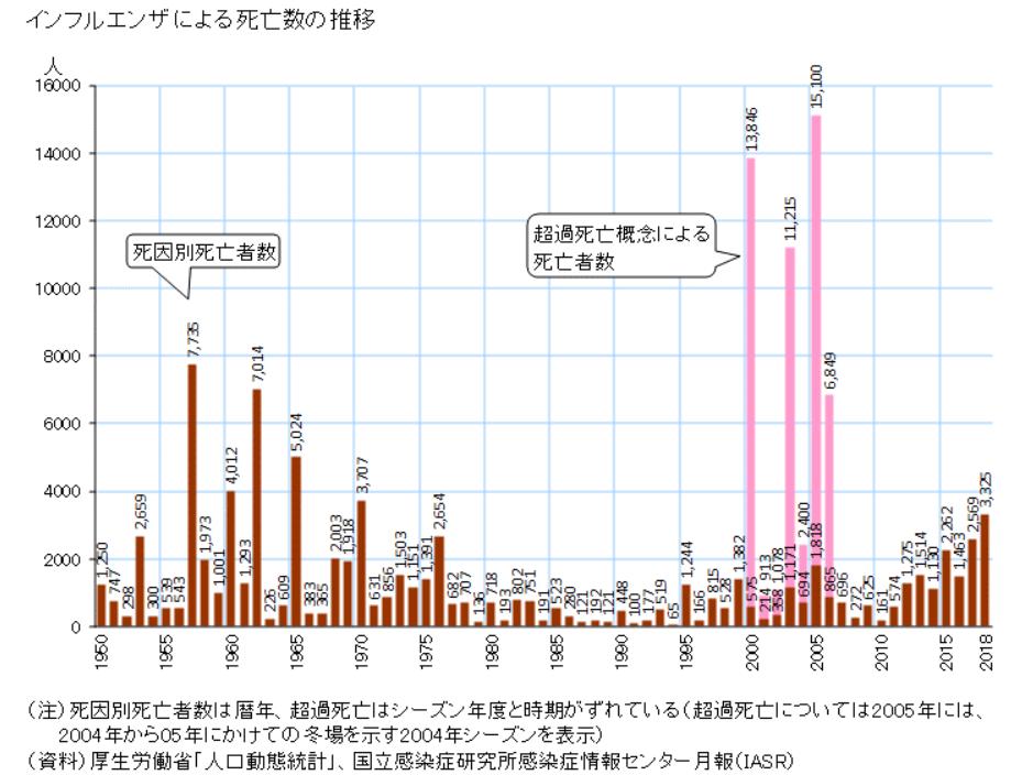 20200203日本におけるインフルエンザ誹謗者数の推移