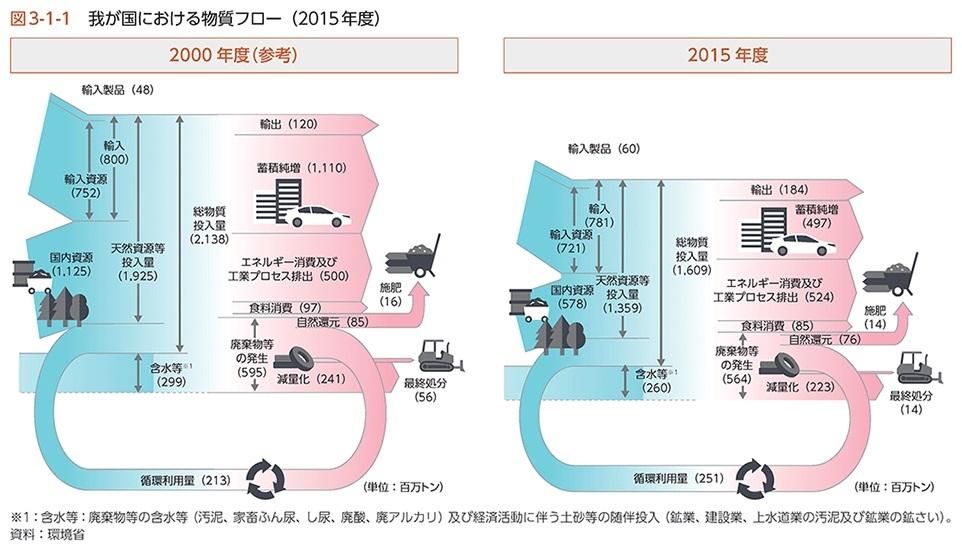 物質フロー2000~2015年