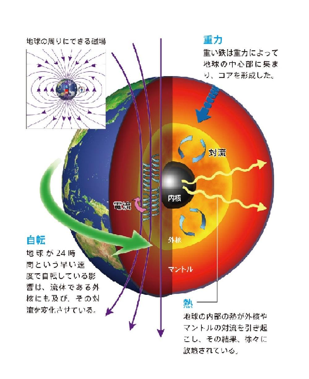 図1 地球の中の胎動