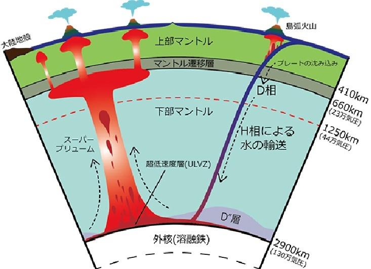図2 噴火のしくみ