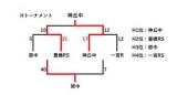 01 第30回県大会(Hトーナメント)最終_01 (2)