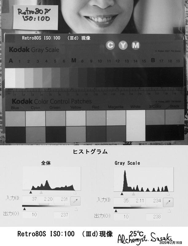 (Ⅲd)25℃ Retro80S 実施結果