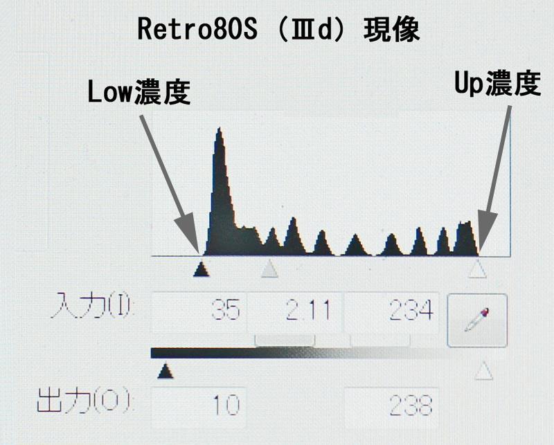 (Ⅲd)現像 Retro80S ヒストグラム