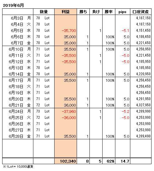 FXトレード手法月間収支表2019年6月