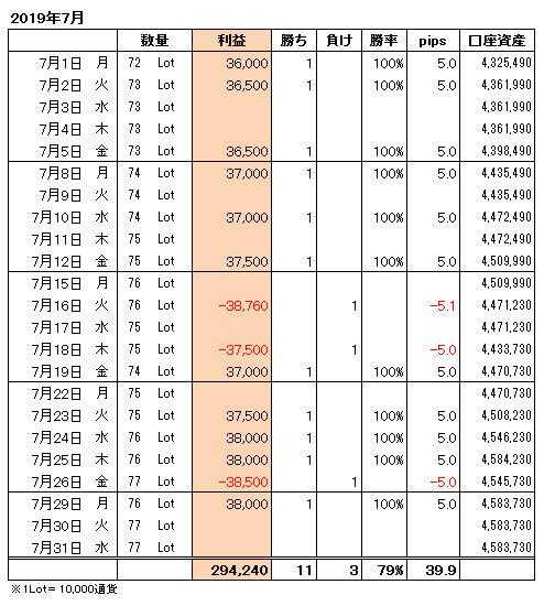 FXトレード手法月間収支表2019年7月