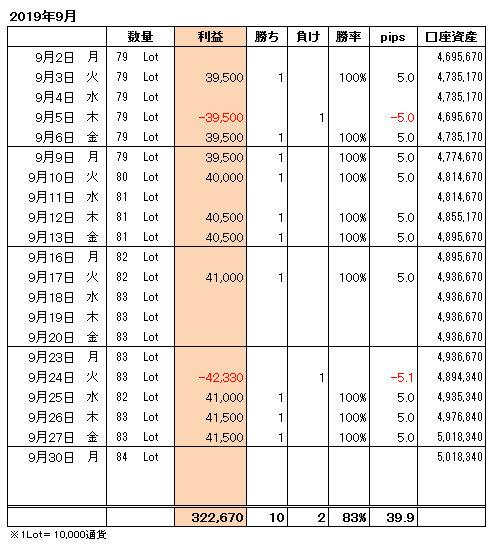 FXトレード手法月間収支表2019年9月