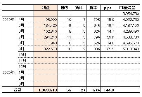 FXトレード手法2019年度収支結果