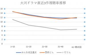 大河視聴率推移グラフ2019