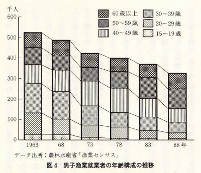 男子漁業従事者の年齢構成の推移