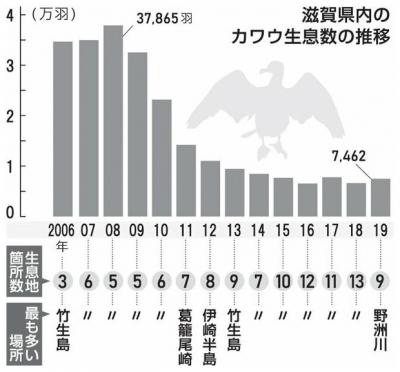 滋賀県内のカワウ生息数の推移