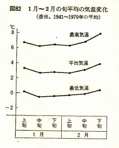 1月〜2月の旬平均の気温変化(武田栄夫著/近江気象歳時記)