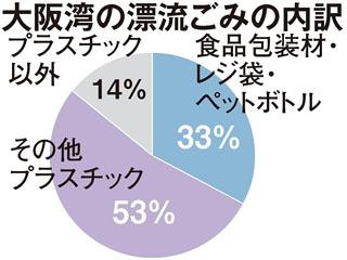 大阪湾の漂流ゴミの内訳