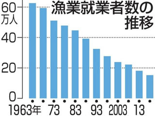 漁業従事者数の推移
