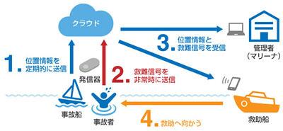 LPWA規格を活用した救助システム概念図