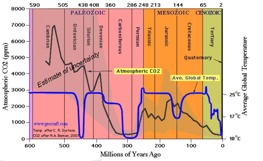 CO2地球史