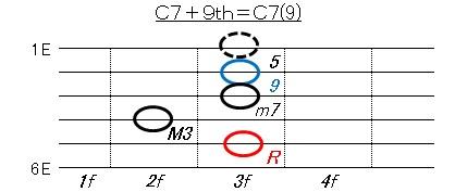 オルタード(C7+9