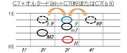 オルタード(C7+9、C7-9