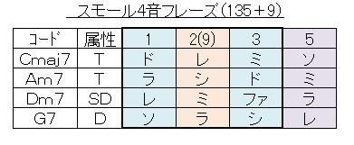 アドリブ(135+9