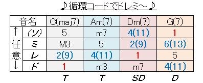 アドリブ(循環コードでドレミ)