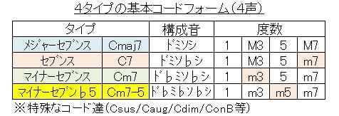 コード(基本の4タイプ
