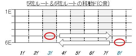 コード(移動ド