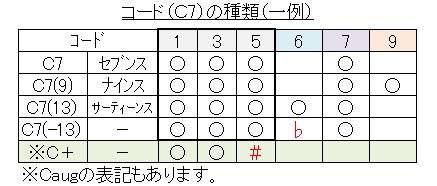 コード(C7各種