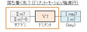 コード(ドミナントモーション